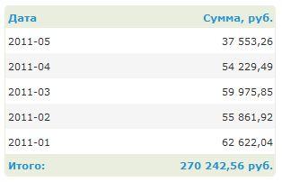Скриншот заработка на бирже ссылок и статей SAPE